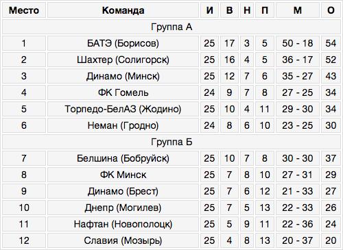 Таблица чемпионата беларуси по футболу [PUNIQRANDLINE-(au-dating-names.txt) 37